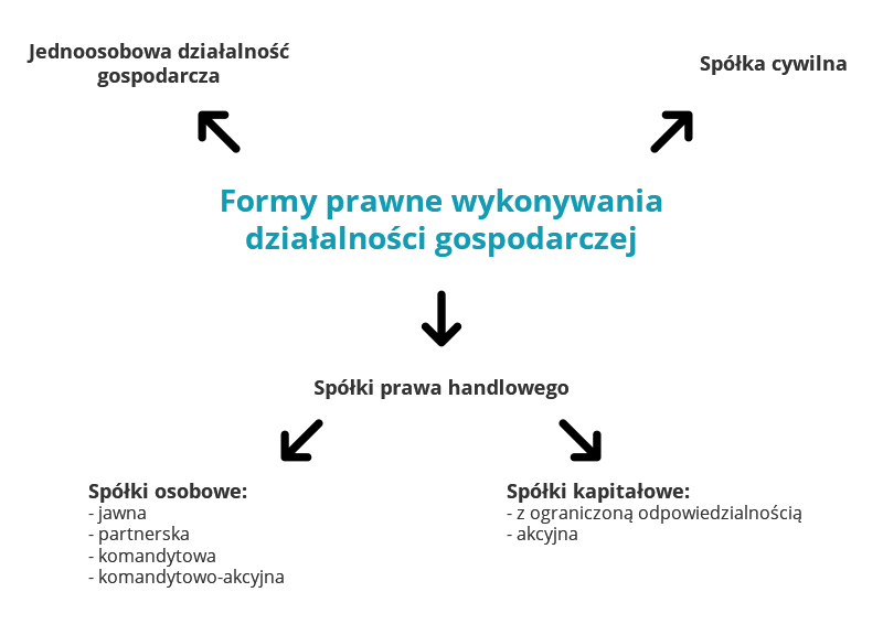 Obsługa prawna Wrocław MKM Lawyers